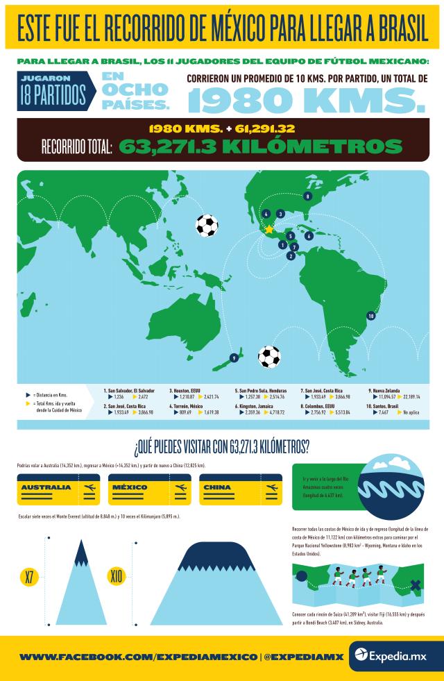 Infografia Mexico rumbo a Brasil 2014